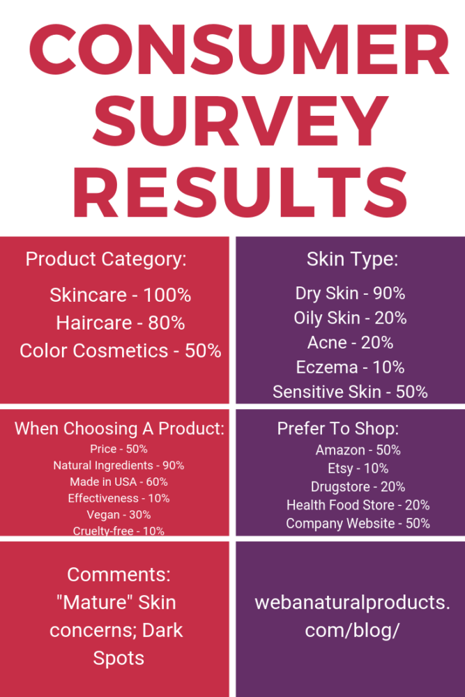 WEBA Natural Products Consumer Survey Results